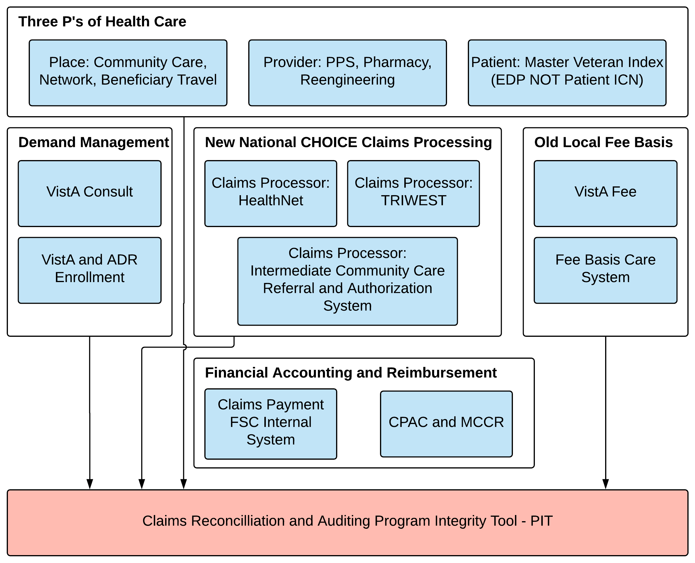 Figure 1. General overview of VA data streams